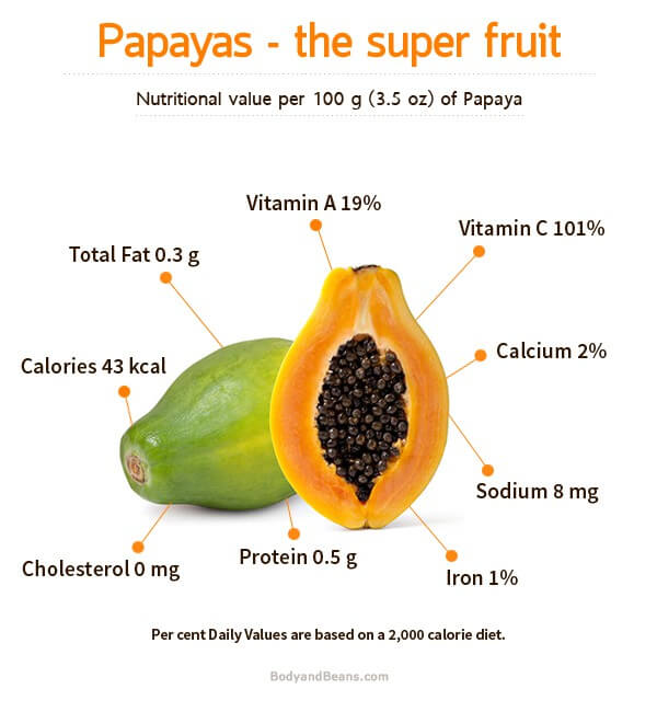 Amazing health benefits of papaya fruits for health, skin and hair