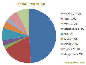 Amla - Nutrition Values