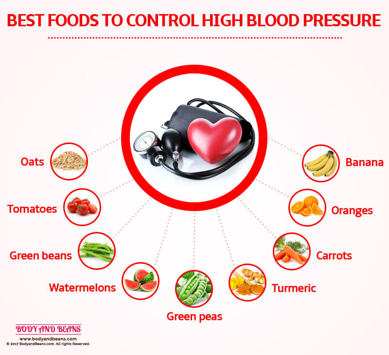 Best Foods To Lower High Blood Pressure