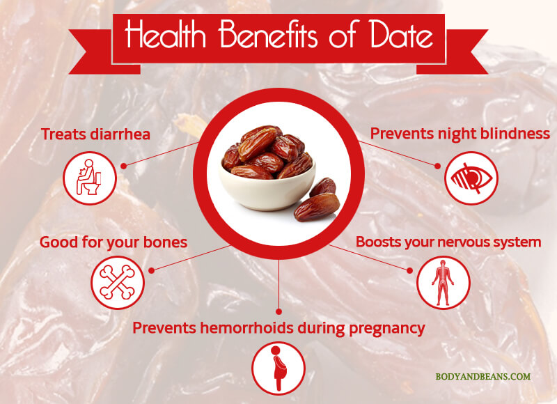Health Benefits of Date